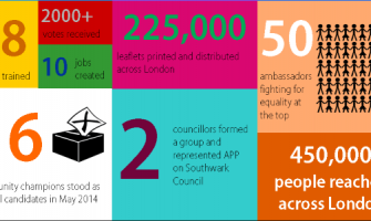 One London: 2014 in numbers